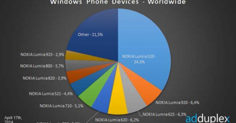 Windows Phone Device Stats: April 2014