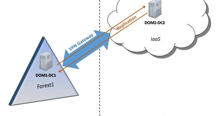 Deploying Active Directory in an IaaS Cloud