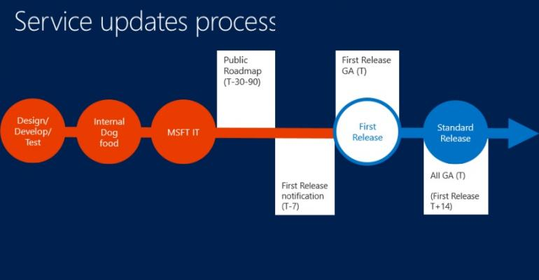 How new stuff is introduced through Office 365 Change Management