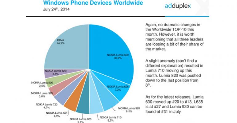 Windows Phone Device Stats: July 2014