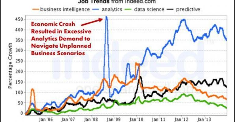 Analytics business intelligence data science  predictive analysis job trends