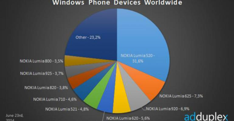 Windows Phone Device Stats: June/July 2014