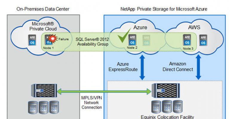 NetApp Provides Multi-Cloud Private Storage