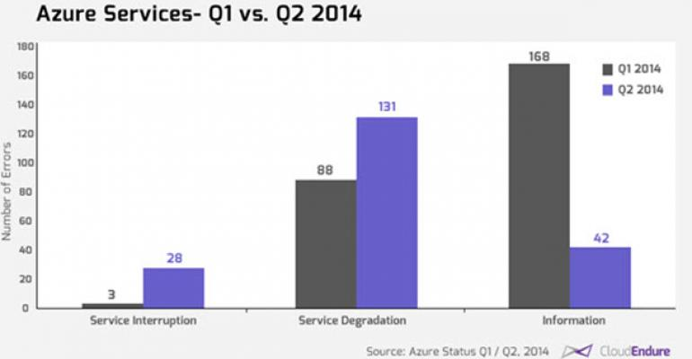 Believe it or Not: Despite Huge Outages Recently, Azure is Somewhat Improved Over Q1