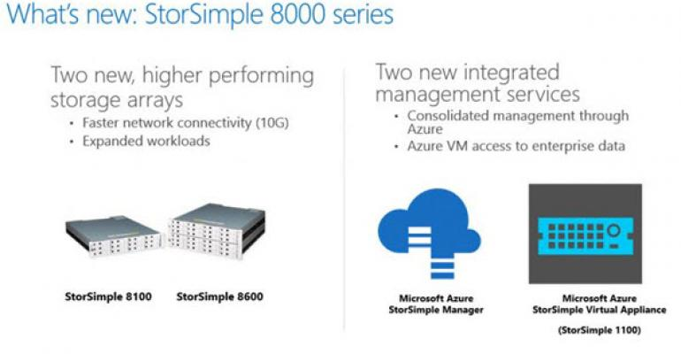 Integrate StorSimple into the Old Standard, the Microsoft Management Console