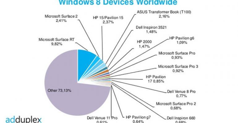 Windows 8 Device Stats: September 2014