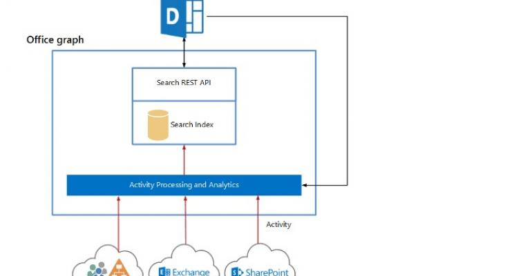 Pondering the connections made by Office Delve