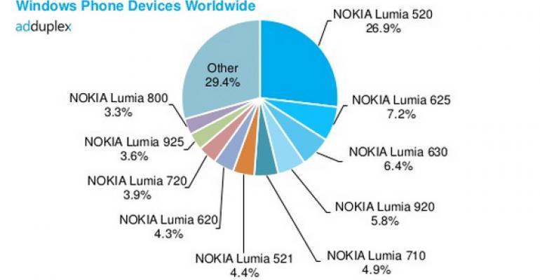 Windows Phone Stats: October 2014