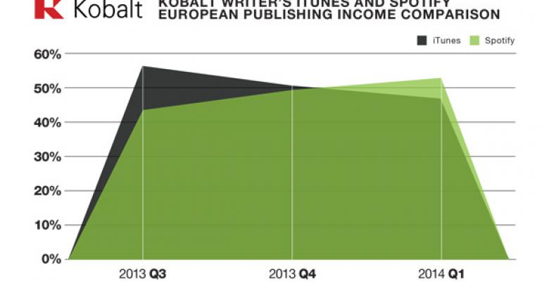 Spotify Surpasses iTunes in Europe