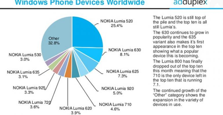 Windows Phone Device Usage: December 2014