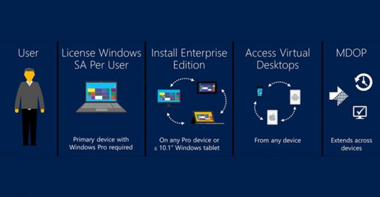 Microsoft Set to Publicize Pricing for Enterprise Cloud Suite that Includes Office 365, EMS, and Windows