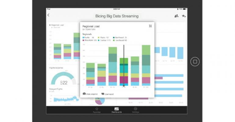 Delivering Actionable Analytics with Power BI iPad app