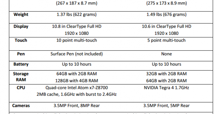 Surface 3 vs Surface 2 – A side by side comparison