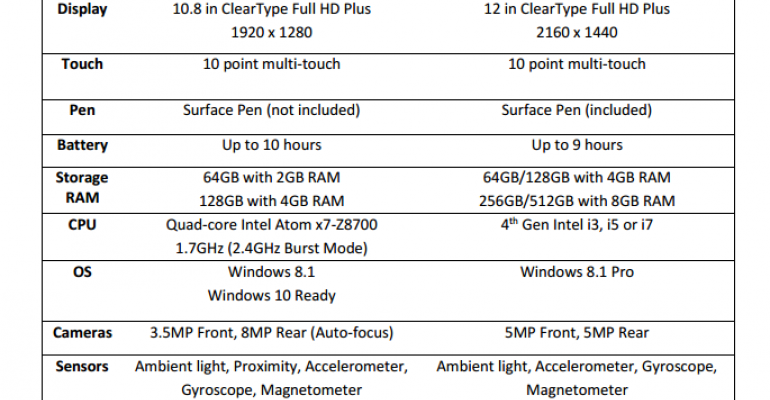 A side by side comparison - Surface 3 vs Surface Pro 3