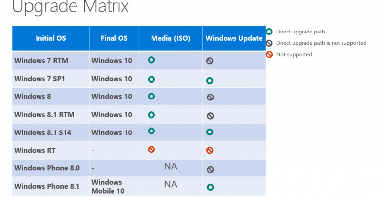 Windows 10 Upgrades: Who gets it, how they get it and who doesn't