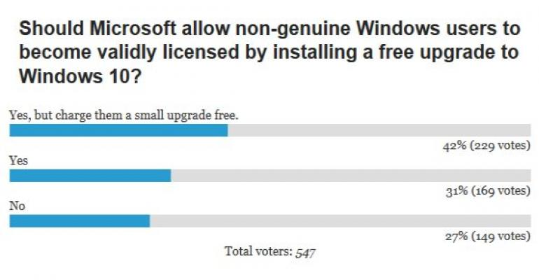 POLL Results: Windows 10 licensing for non-genuine users