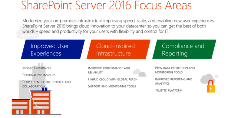 Microsoft Is Taking the '2016' in SharePoint 2016 Literally