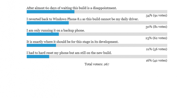 POLL RESULTS: Your Windows 10 Mobile build 10051 experience