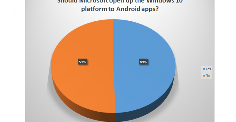 POLL RESULTS: Should Microsoft allow Android Apps to run on Windows 10?