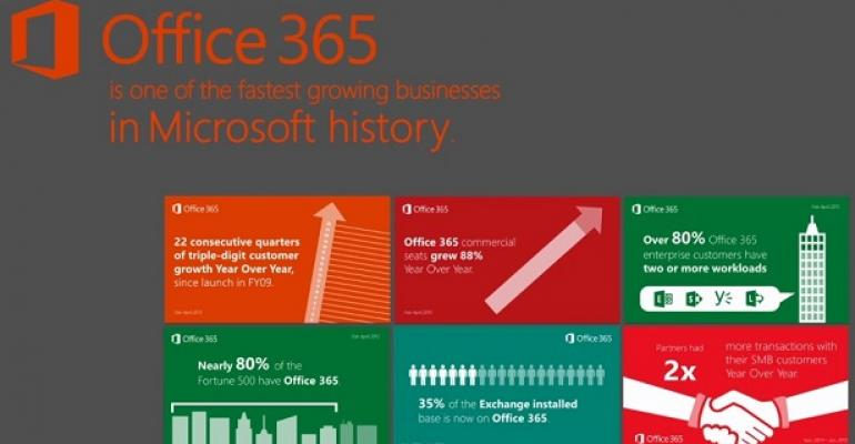 Microsoft claims 35% of Exchange installed base is now on Office 365