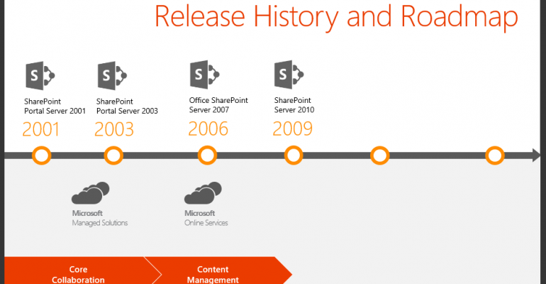 Mark Your Calendars with These Important SharePoint 2016 Dates