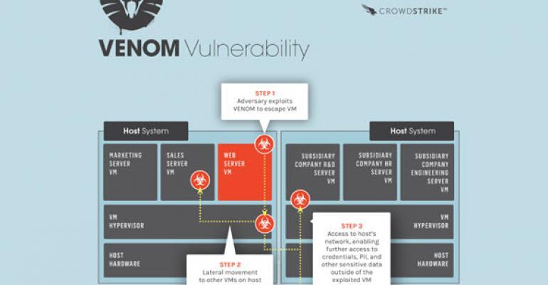 VENOM Vulnerability Leaves Virtual Environments Open to Attack