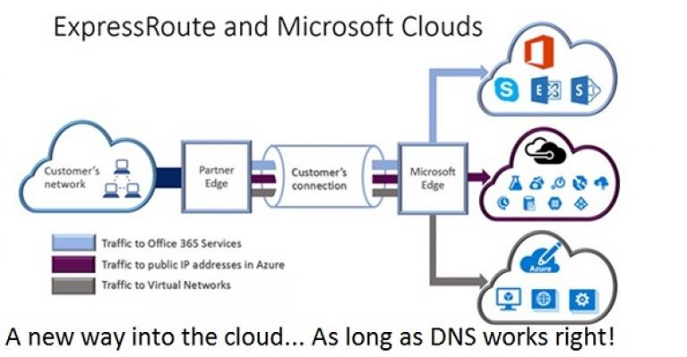 Office 365 Groups, transport rules, and network tweaks