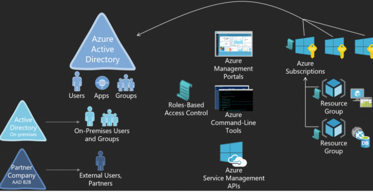 Microsoft Azure Roles-Based Access Control (RBAC) upgrades security options, offering fine-grained access management
