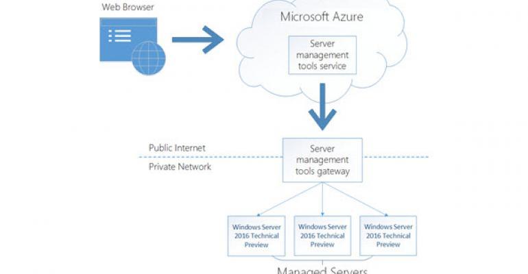 Web-based Server Management Tools Hit Public Preview