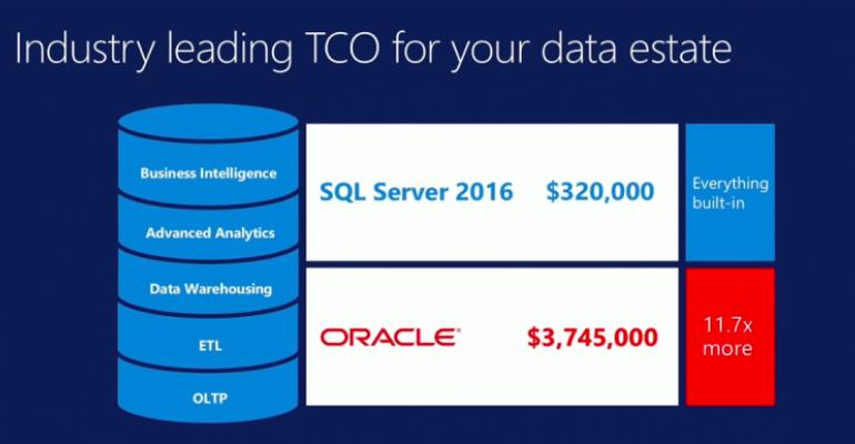 Bigger, Faster ... Free-er? SQL Server 2016 takes aim at Oracle