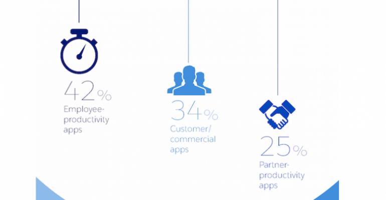 Internal app development surging among IT departments