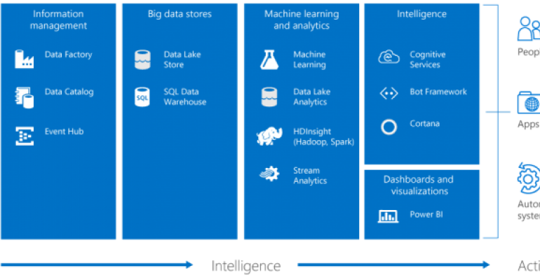 A Sneak Preview of SQL Server 2016 and Cortana Intelligence