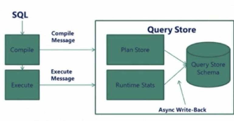 Solving Performance Problems with the Query Store