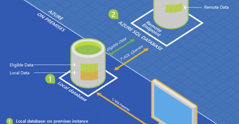 Increasing your Storage Efficiency with SQL Server Stretch Databases