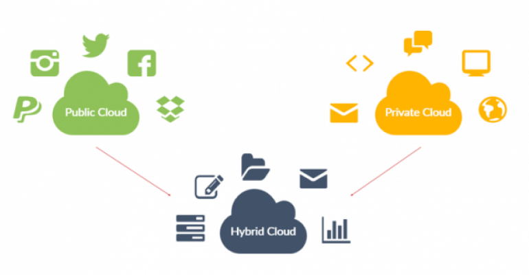 Why SharePoint Hybrid is the future?