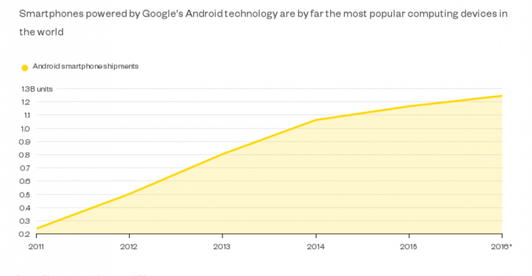 Android's Dominant Alliance Shows Signs of Balkanization