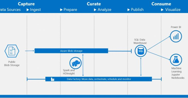 Build your Cloud Analytics Solution from an Azure Template