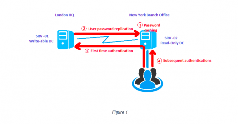 Configure Credential Caching on RODC Windows Server 2016