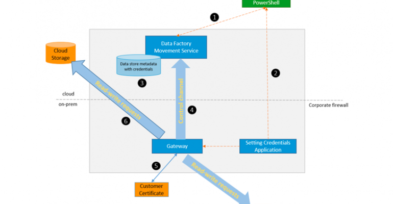 Consuming data from On-premises into Office 365