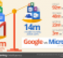Survey: Google's apps outpace Office offerings on mobile by 700%