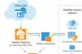 Veeam backup and recovery Office 365