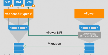 Veeam RTO and RPO