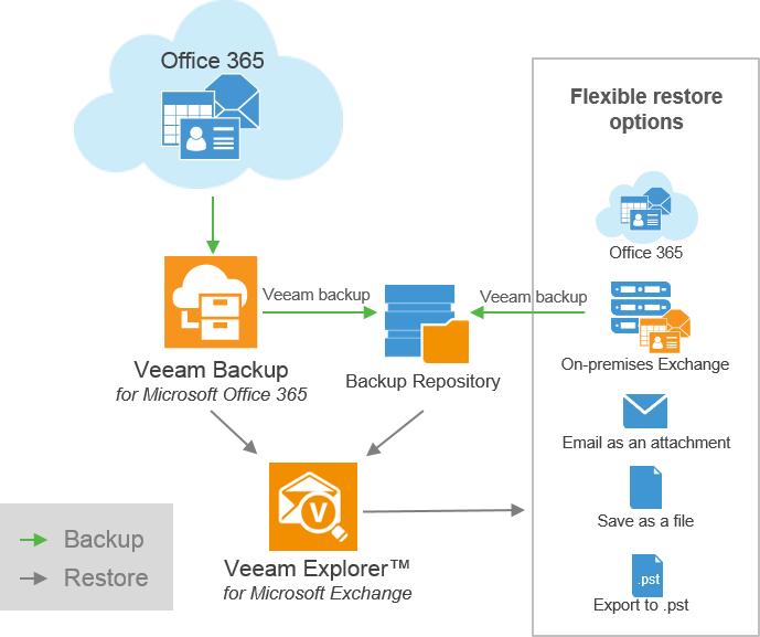 Sharepoint database backup best practices